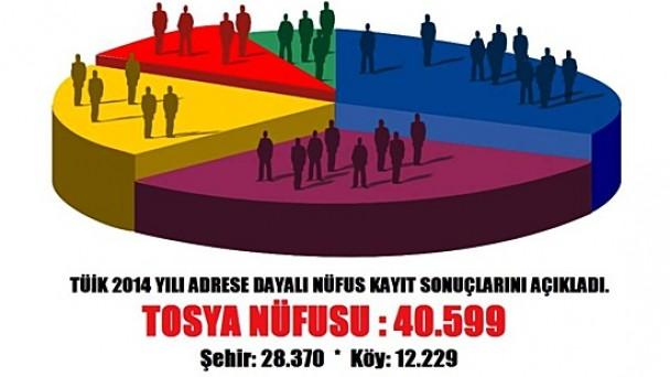Tosya'nın Nüfusu 28.370  Oldu