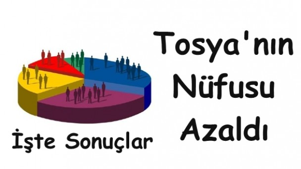 TUİK Tosya'nın 2020 Nüfus Sayımını Açıkladı